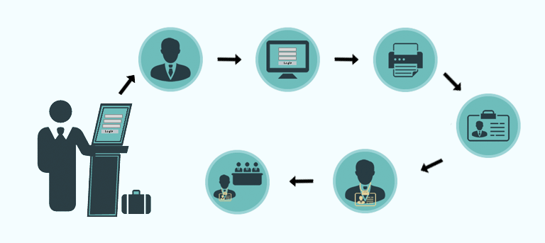 4 Features of a Good Visitor Management System